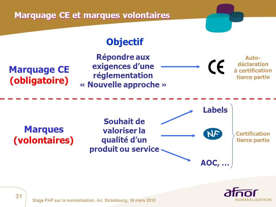 Marquage CE et marques volontaires