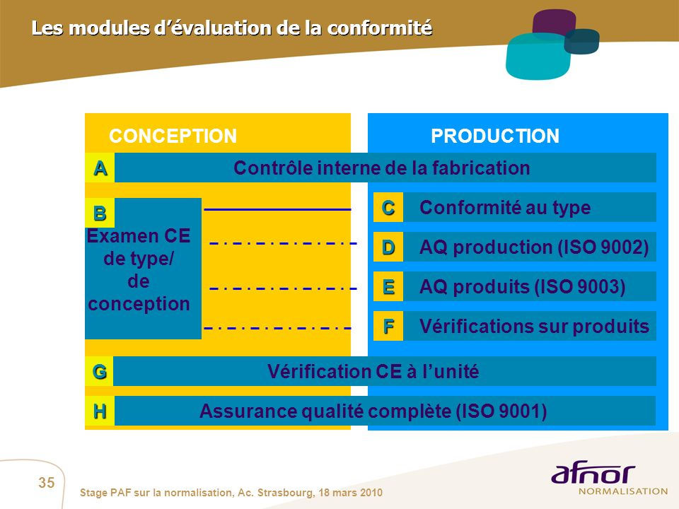 Les modules d'évaluation de la conformité