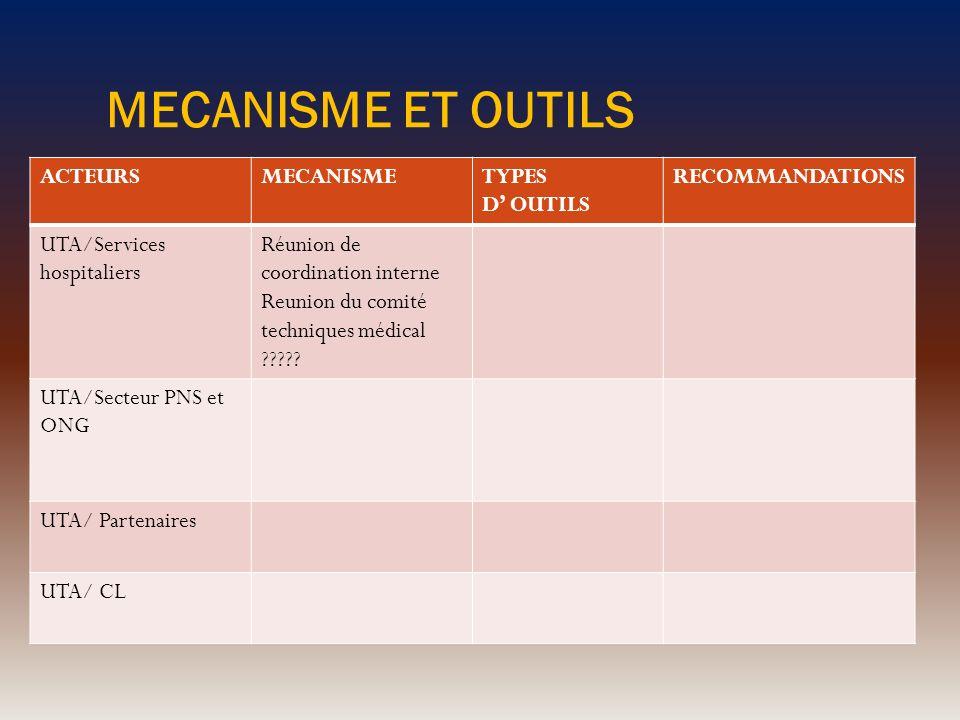 MECANISME ET OUTILS ACTEURS MECANISME TYPES D' OUTILS RECOMMANDATIONS