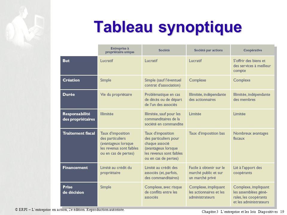 Tableau synoptique © ERPI – L'entreprise en action, 2e édition. Reproduction autorisée.
