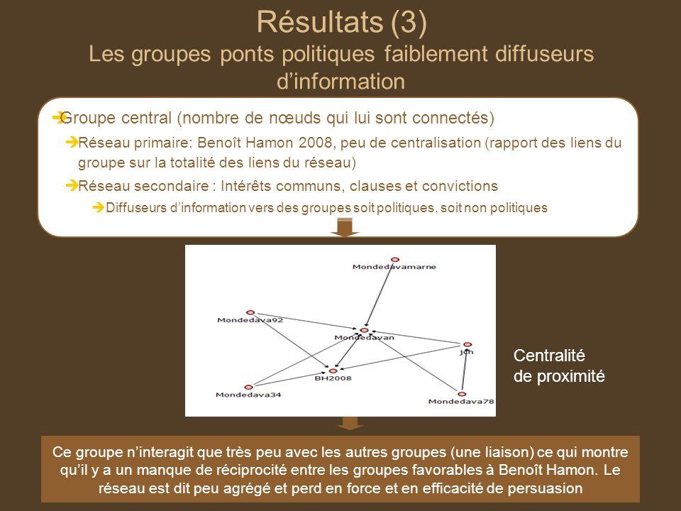 Résultats (3) Les groupes ponts politiques faiblement diffuseurs d'information