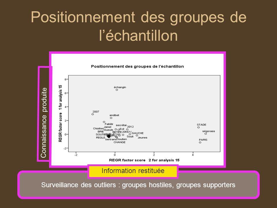 Positionnement des groupes de l'échantillon