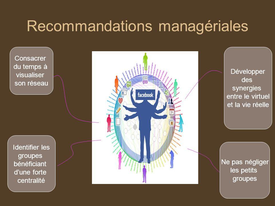 Recommandations managériales