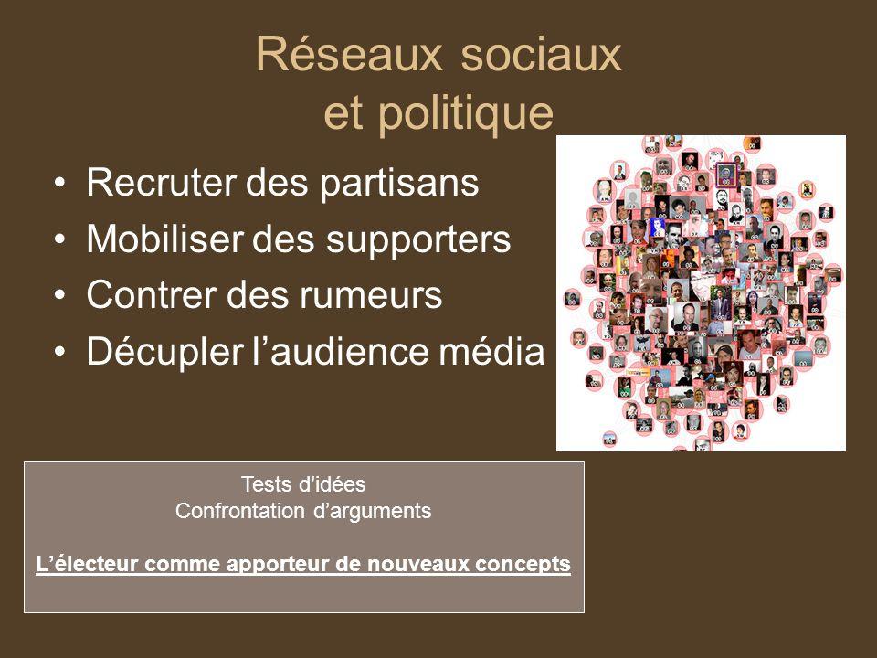 Réseaux sociaux et politique