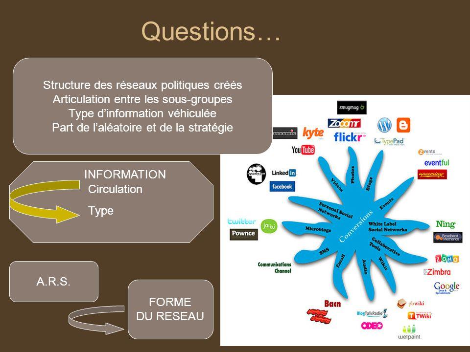 Questions… Structure des réseaux politiques créés