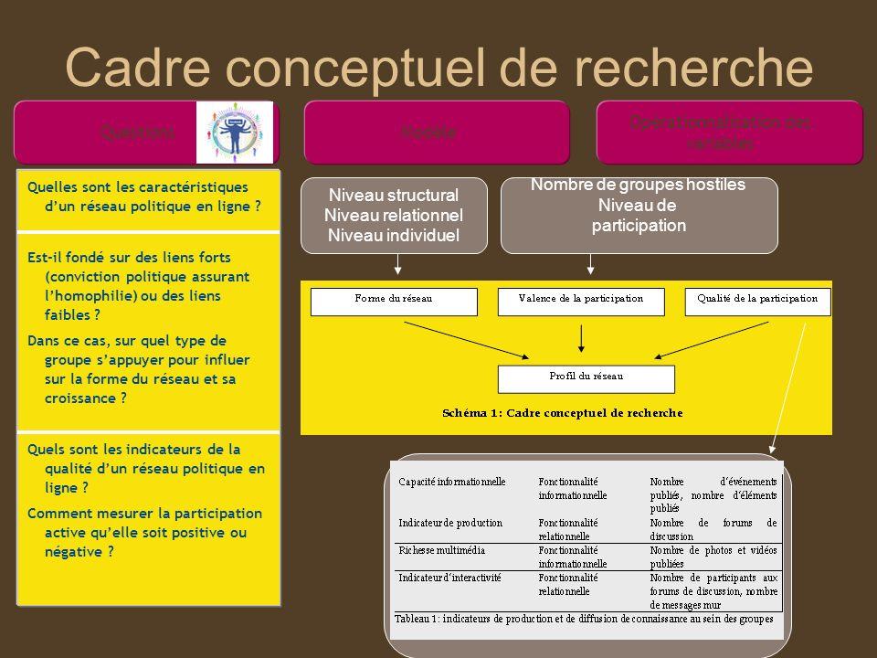 Cadre conceptuel de recherche