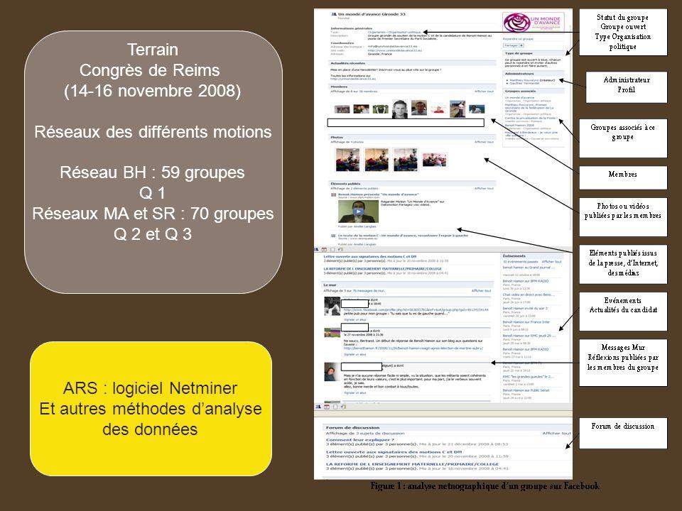 Réseaux des différents motions Réseau BH : 59 groupes Q 1
