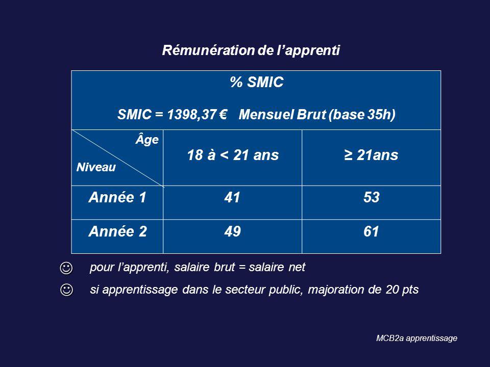 SMIC = 1398,37 € Mensuel Brut (base 35h)