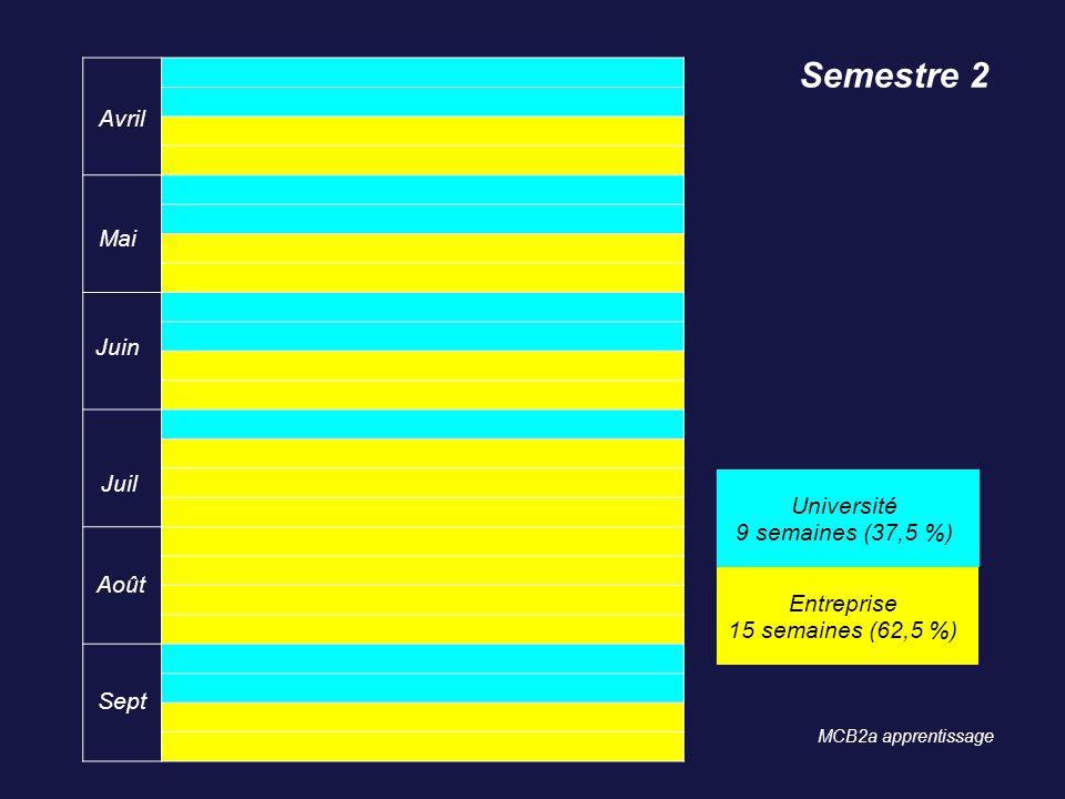 Semestre 2 Avril Mai Juin Juil Université 9 semaines (37,5 %) Août