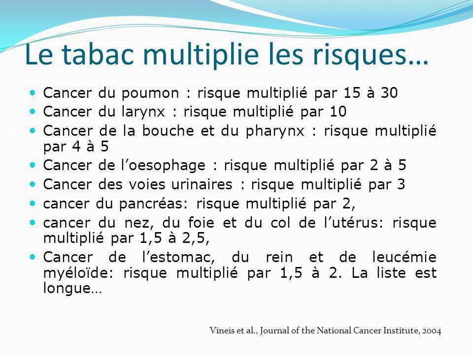 Le tabac multiplie les risques…