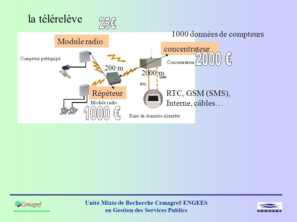 la télérelève 2000 € 1000 € 25€ 1000 données de compteurs Module radio