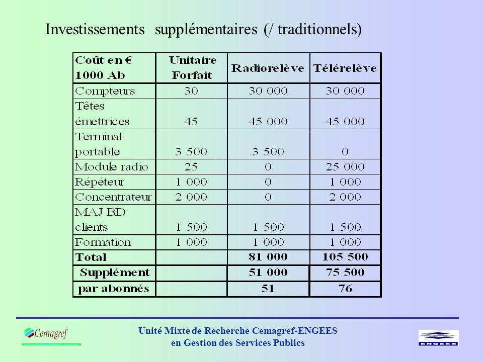 Investissements supplémentaires (/ traditionnels)