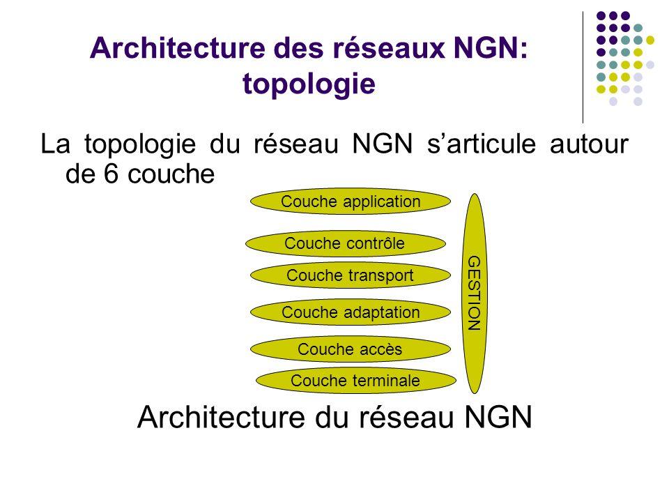 Architecture des réseaux NGN: topologie
