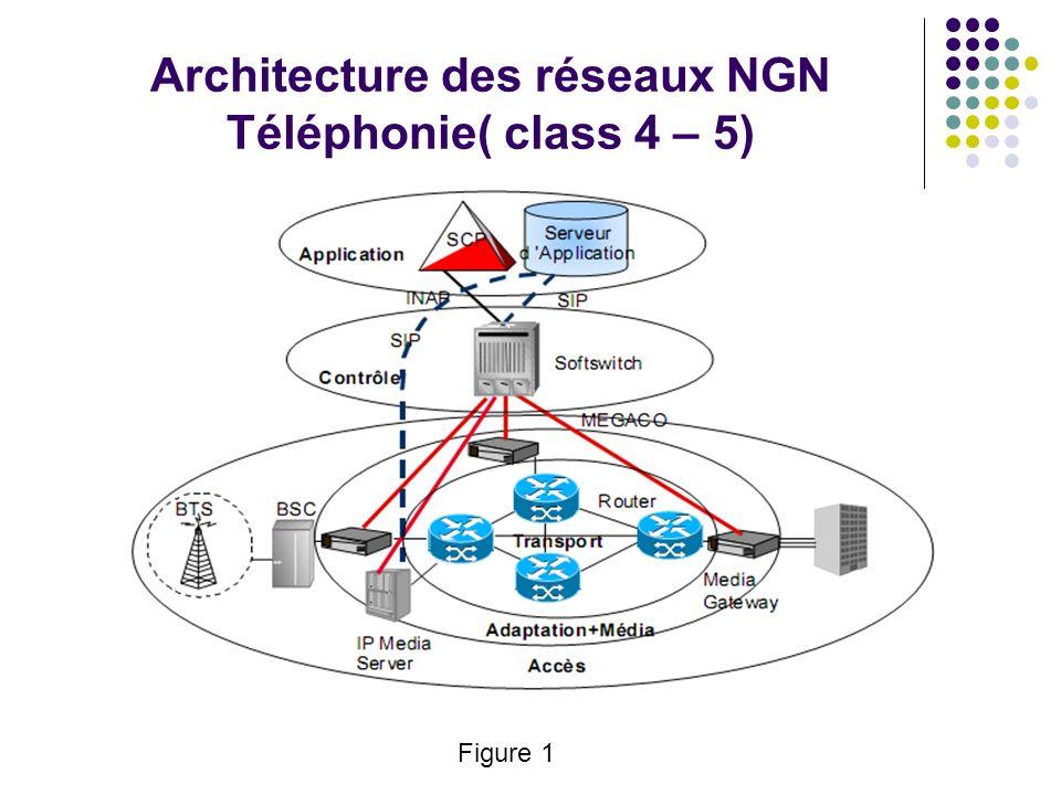 Architecture des réseaux NGN Téléphonie( class 4 – 5)