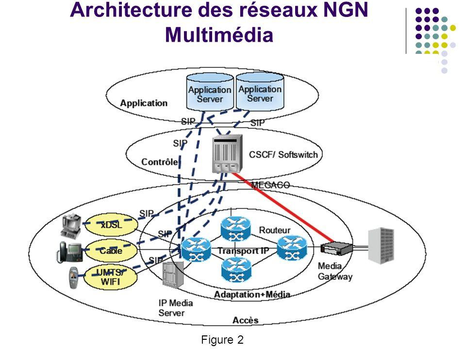 Architecture des réseaux NGN Multimédia