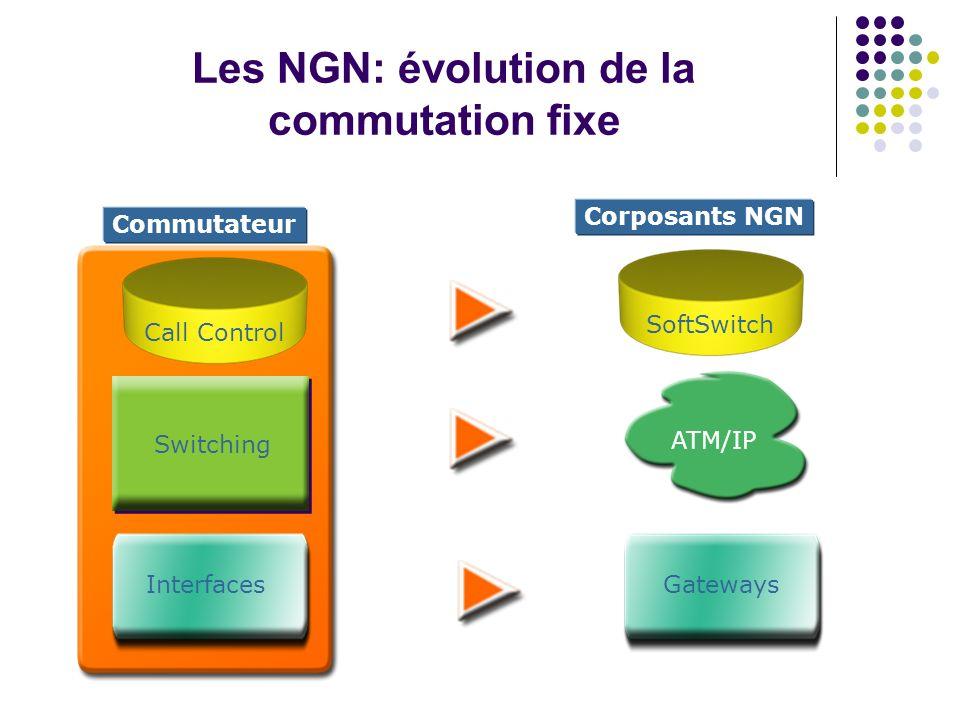 Les NGN: évolution de la commutation fixe