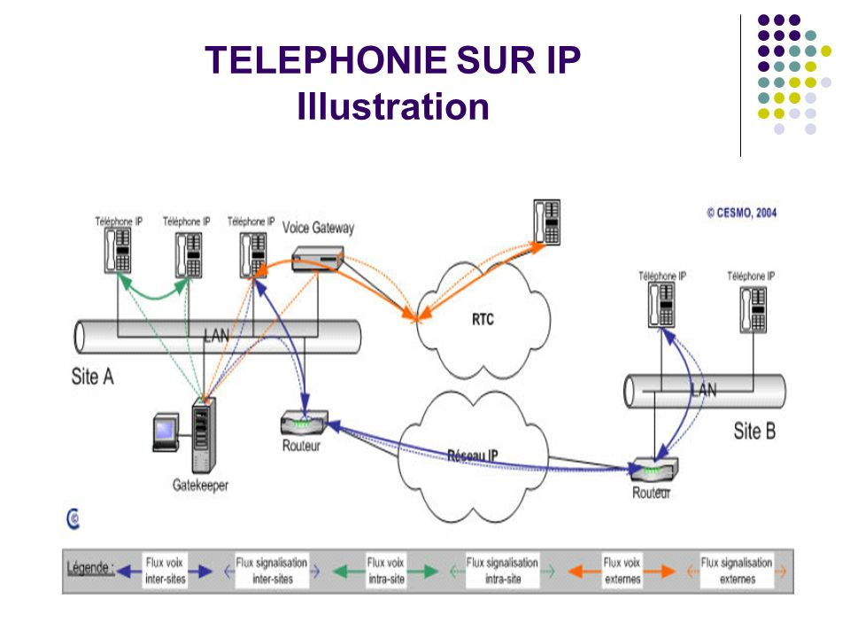 TELEPHONIE SUR IP Illustration