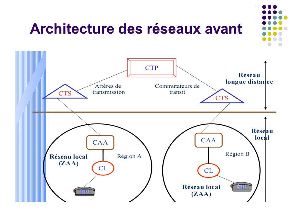 Architecture des réseaux avant