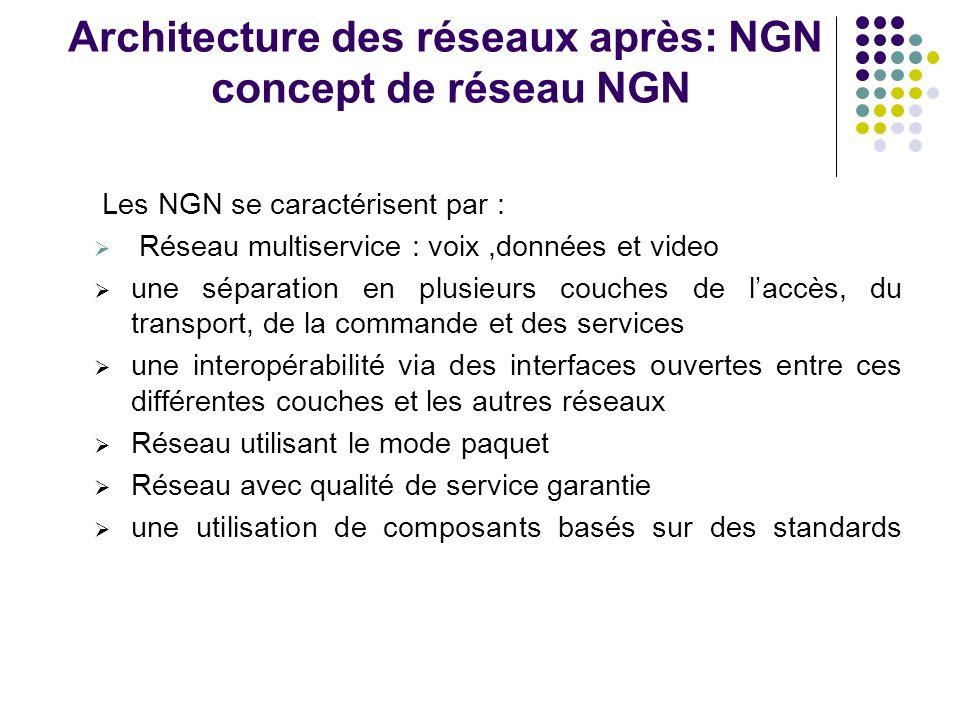 Architecture des réseaux après: NGN concept de réseau NGN
