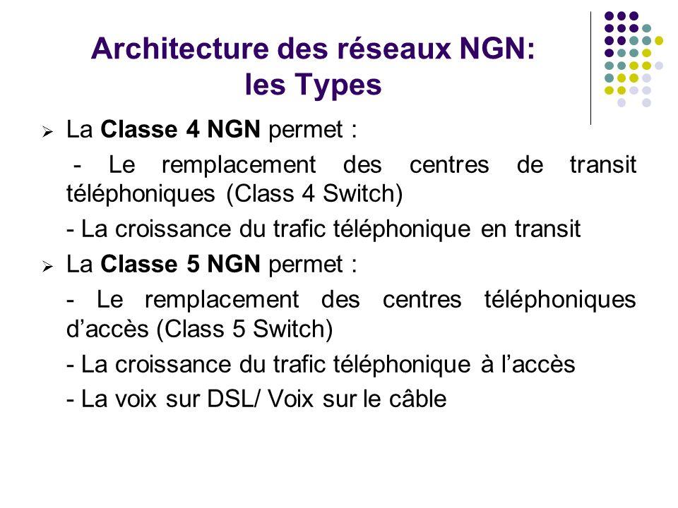 Architecture des réseaux NGN: les Types