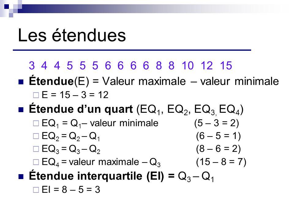 Les étendues 3 4 4 5 5 5 6 6 6 6 8 8 10 12 15. Étendue(E) = Valeur maximale – valeur minimale.