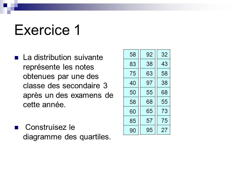 Exercice 1 58. 83. 75. 40. 50. 60. 85. 90. 92. 38. 63. 97. 55. 68. 65. 57. 95. 32.