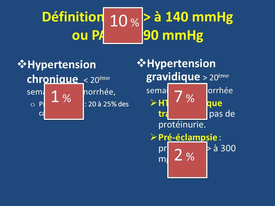 Définition : PAS > à 140 mmHg ou PAD > à 90 mmHg