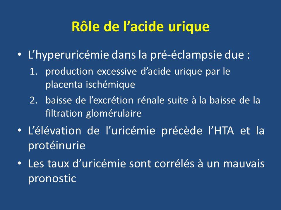 Rôle de l'acide urique L'hyperuricémie dans la pré-éclampsie due :