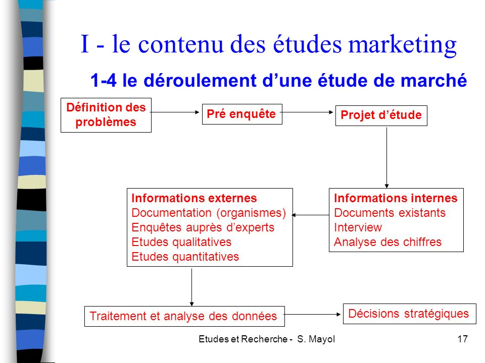 I - le contenu des études marketing