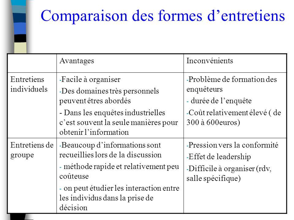 Comparaison des formes d'entretiens