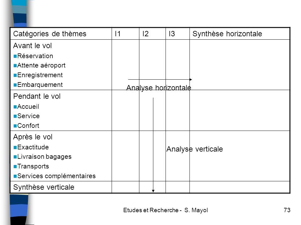Etudes et Recherche - S. Mayol