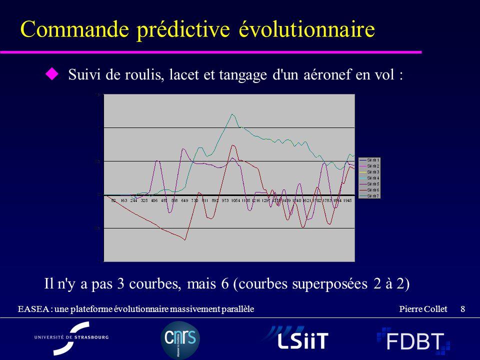 Commande prédictive évolutionnaire