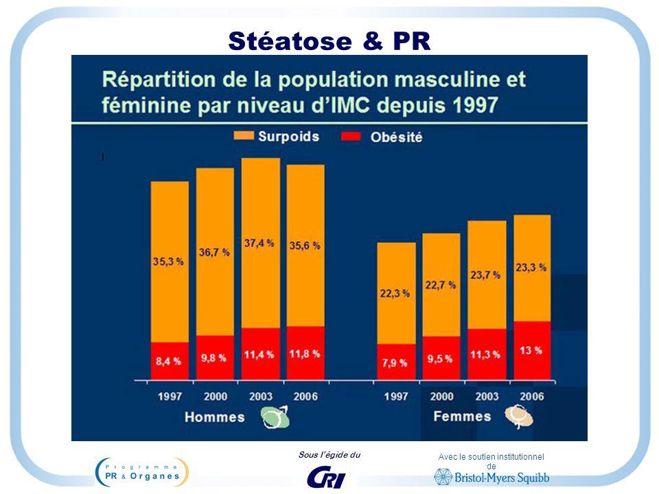 Stéatose & PR Croissance du surpoids en France