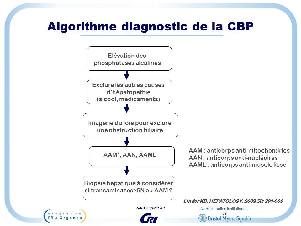 Algorithme diagnostic de la CBP