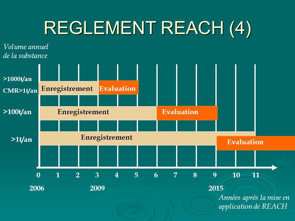 REGLEMENT REACH (4) 4. 5. 6. 7. 8. 9. 10. 11. 2009. 2015. Années après la mise en application de REACH.