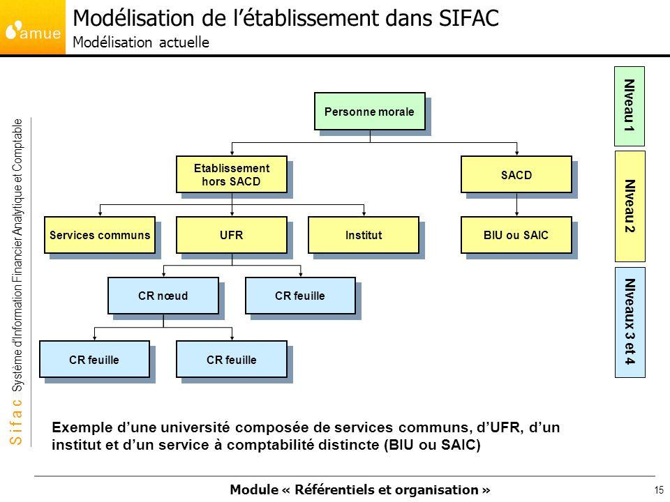 Modélisation de l'établissement dans SIFAC Modélisation actuelle