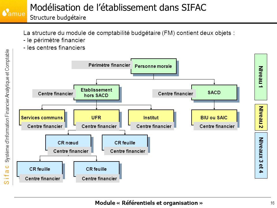 Modélisation de l'établissement dans SIFAC Structure budgétaire