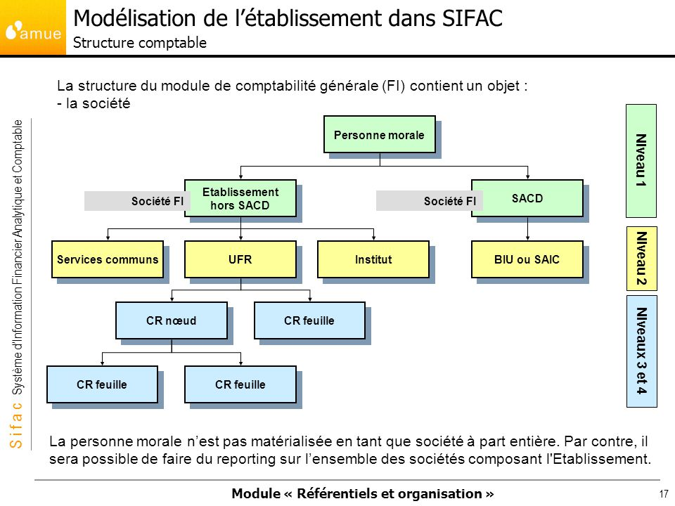 Modélisation de l'établissement dans SIFAC Structure comptable