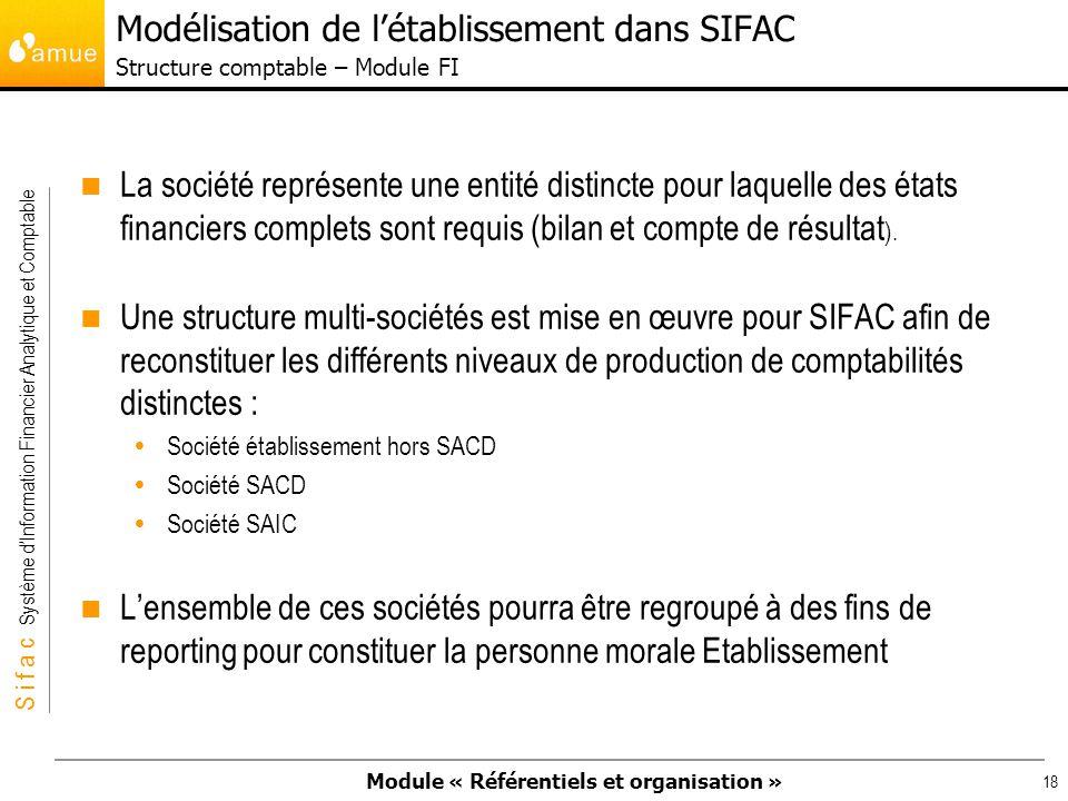 Modélisation de l'établissement dans SIFAC Structure comptable – Module FI