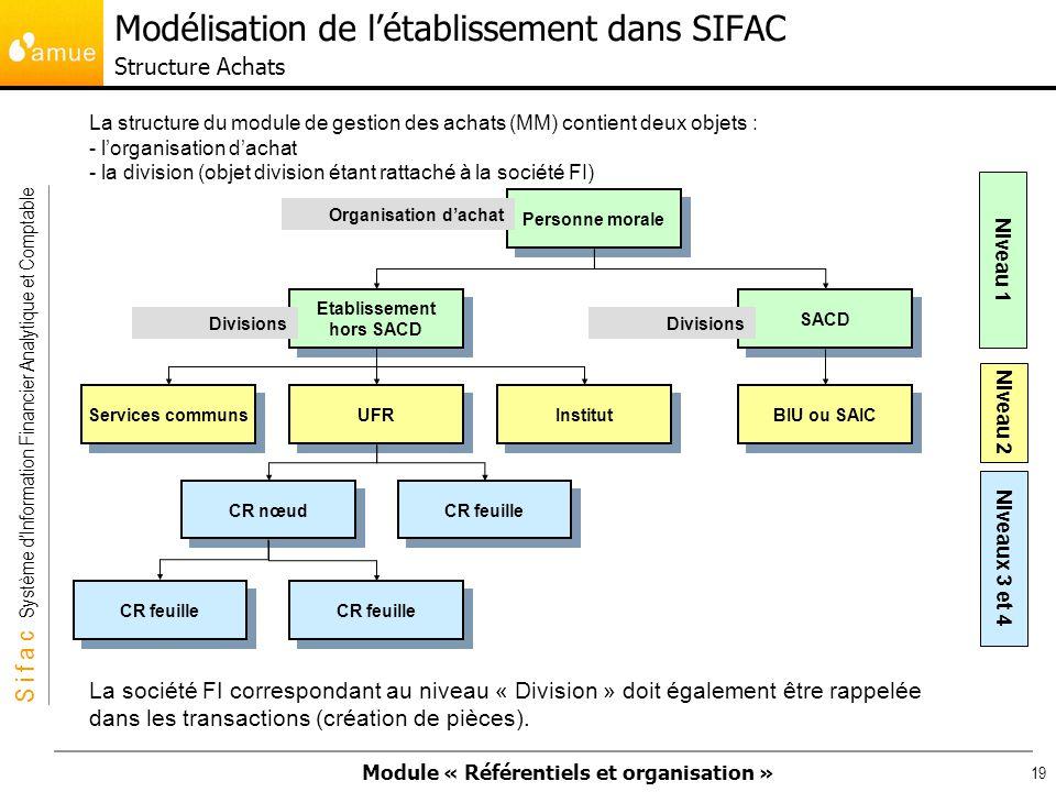 Modélisation de l'établissement dans SIFAC Structure Achats