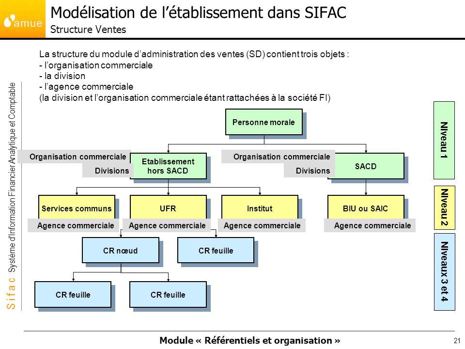 Modélisation de l'établissement dans SIFAC Structure Ventes