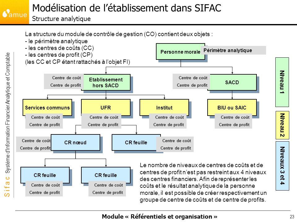 Modélisation de l'établissement dans SIFAC Structure analytique
