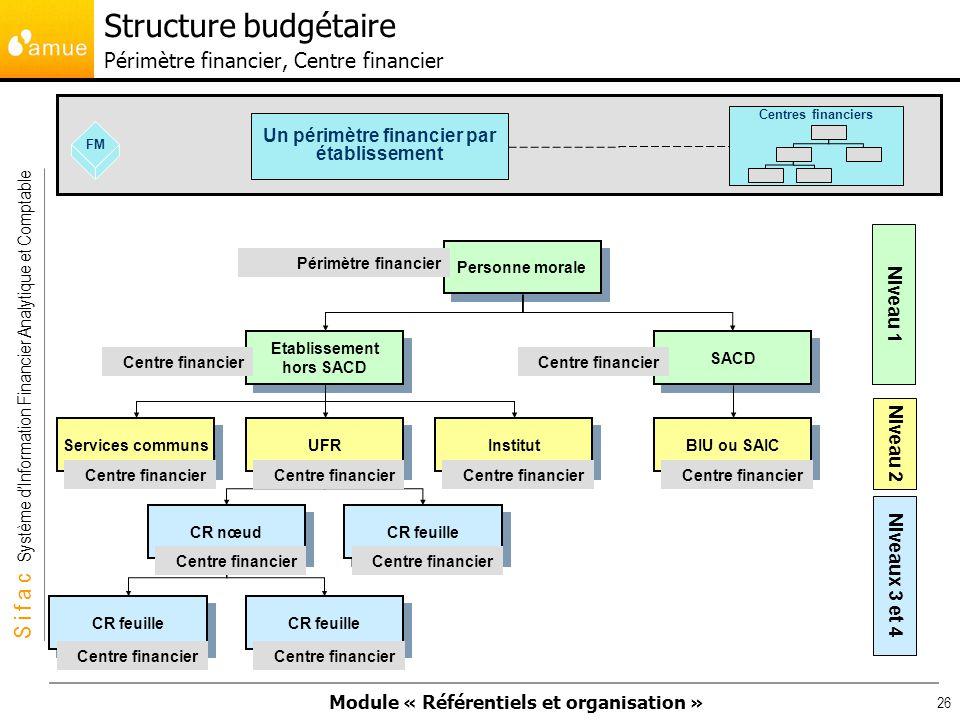 Structure budgétaire Périmètre financier, Centre financier