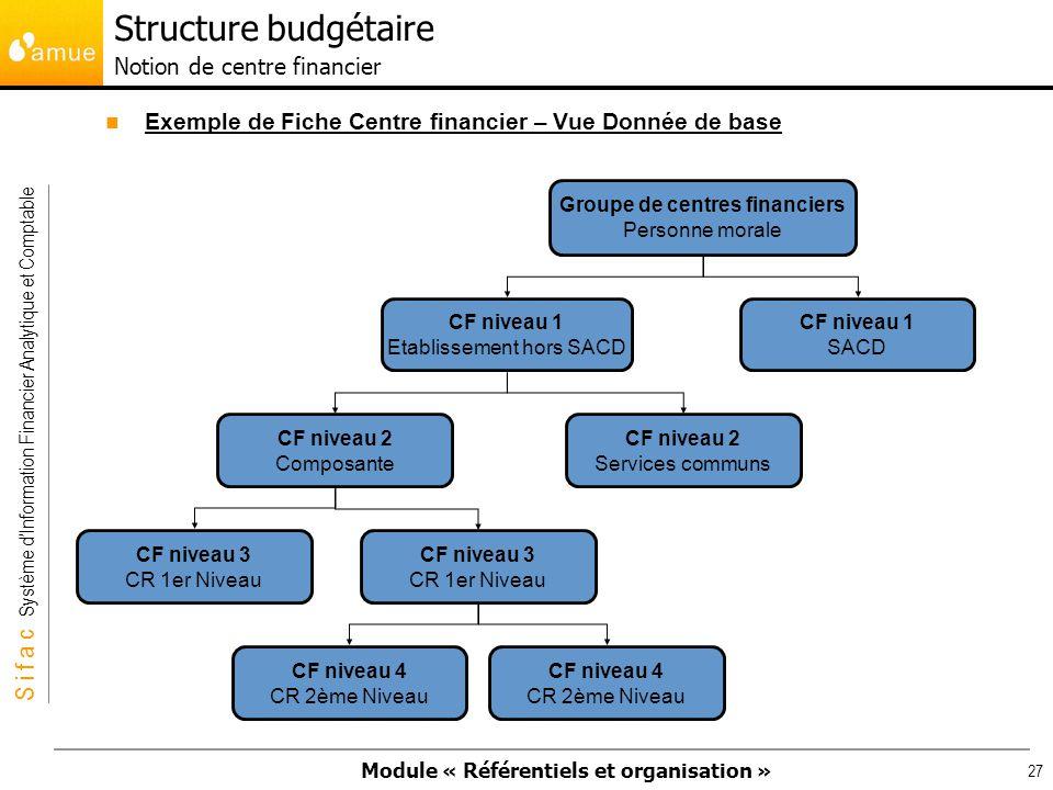 Structure budgétaire Notion de centre financier