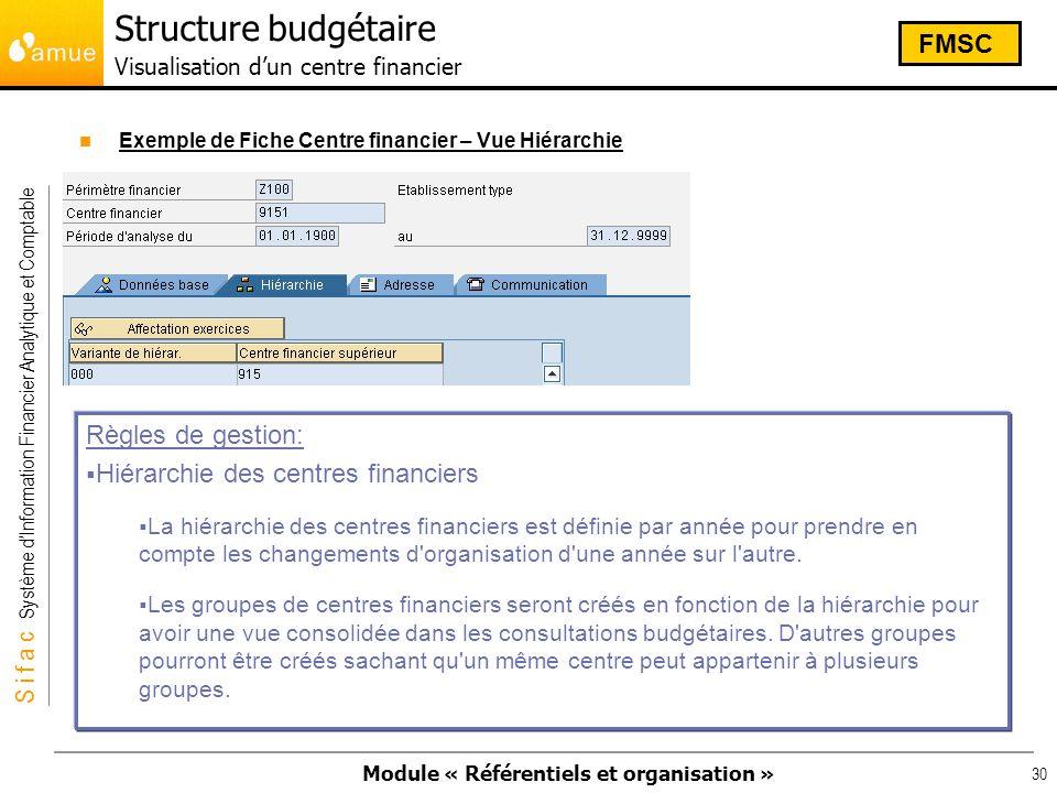 Structure budgétaire Visualisation d'un centre financier