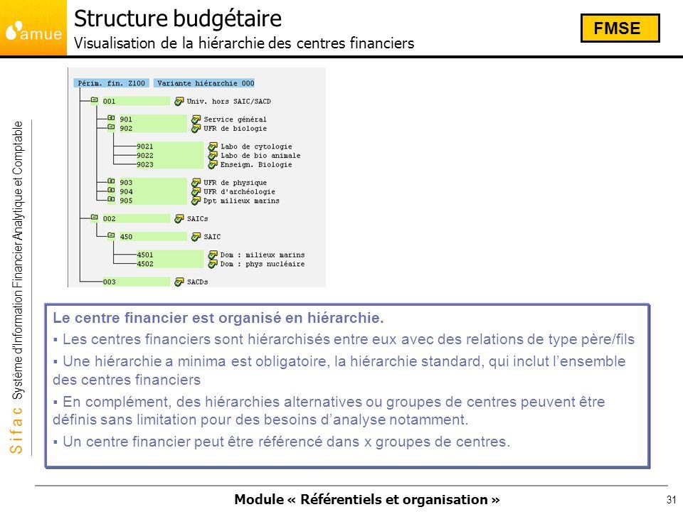 Structure budgétaire Visualisation de la hiérarchie des centres financiers