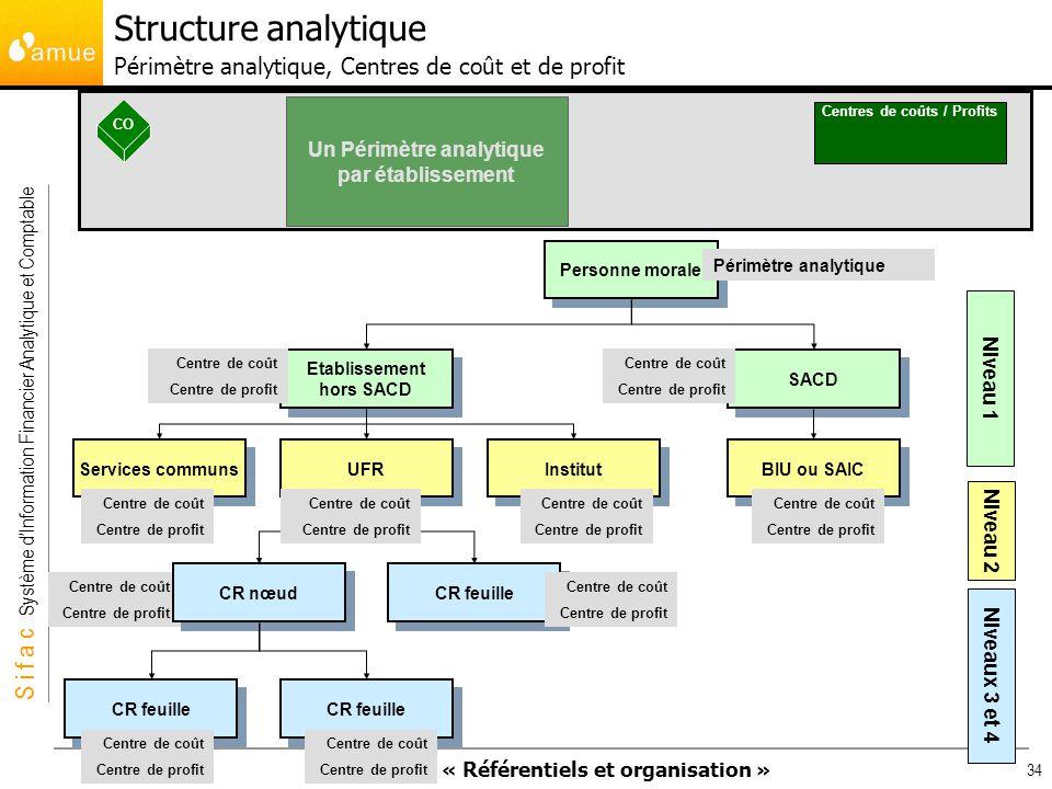 Un Périmètre analytique par établissement Centres de coûts / Profits