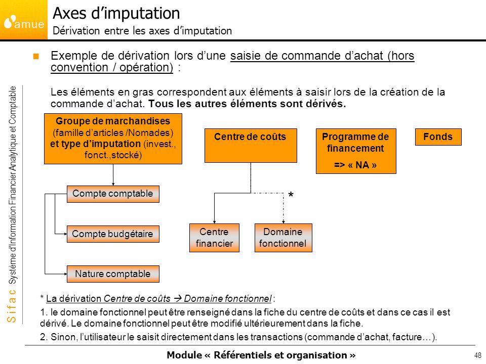 Axes d'imputation Dérivation entre les axes d'imputation