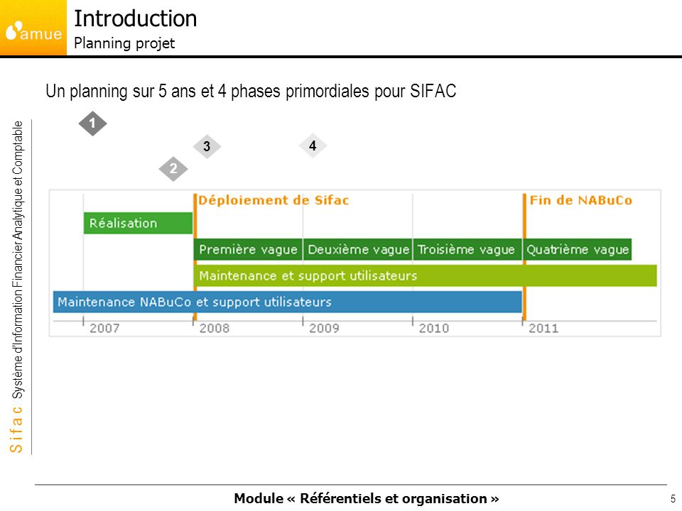Introduction Planning projet
