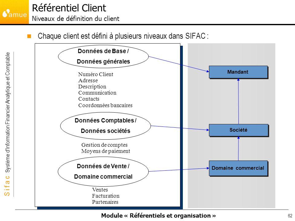 Référentiel Client Niveaux de définition du client